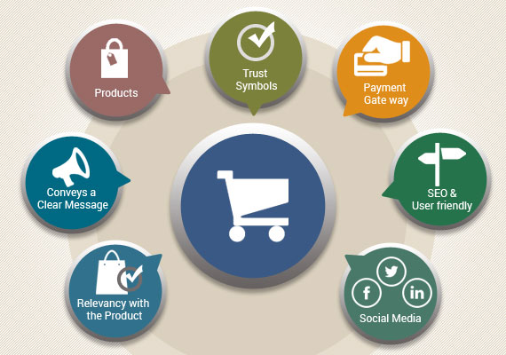 Ecommerce_Site_importance
